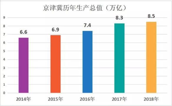 2019京津冀gdp_小丑2019图片