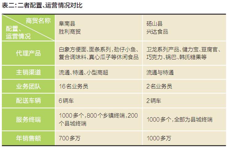 论从地域面积与人口数量都多于砀山县,_ 市场消费容量也高于前者.